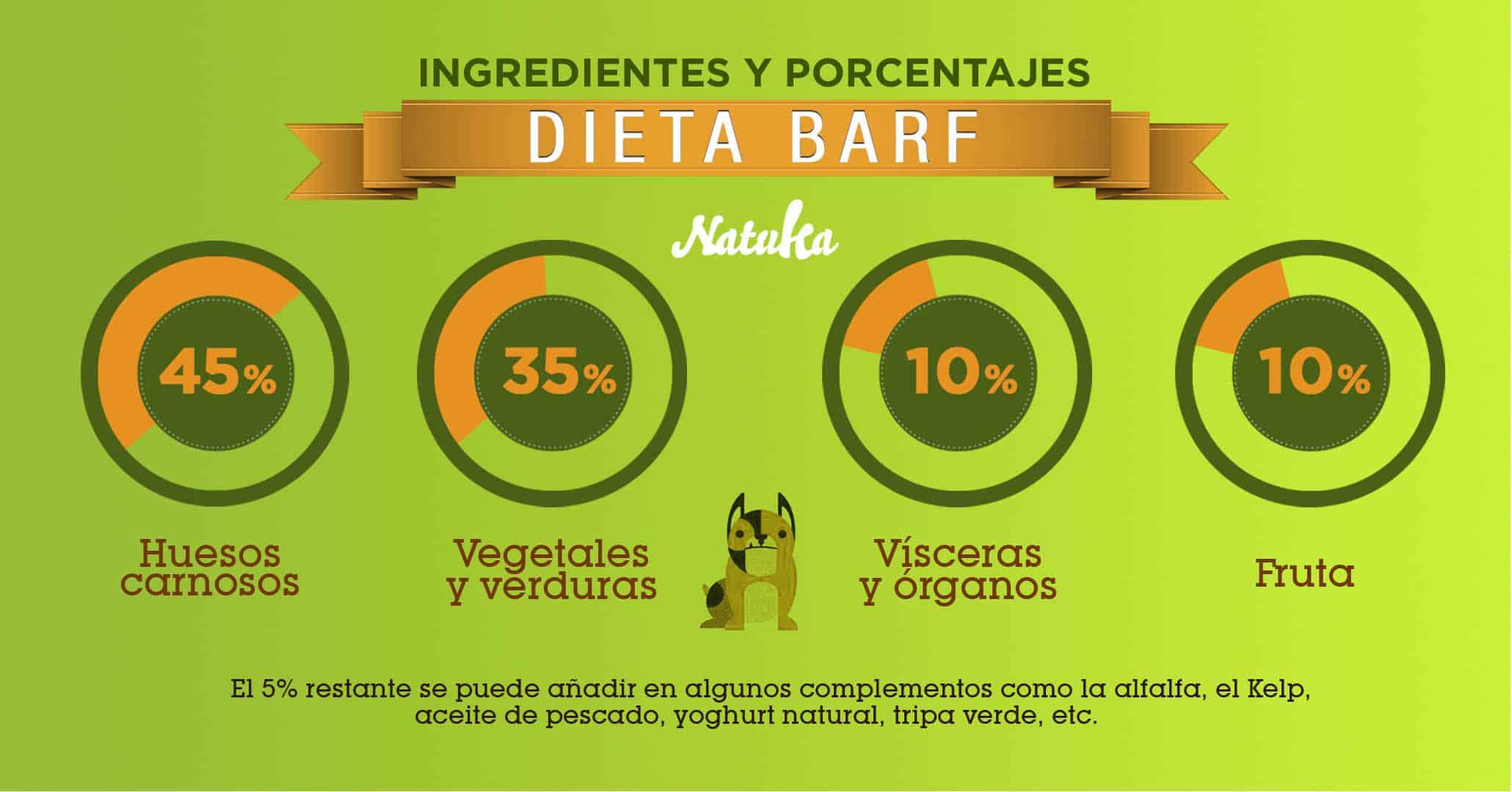 Ingredientes y porcentajes de la Dieta Barf para perros